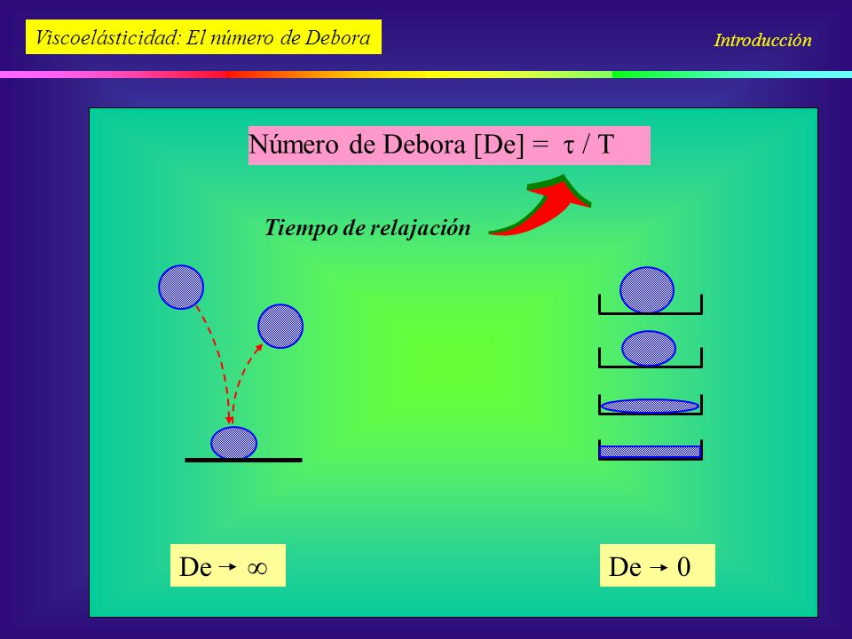 Número de Debora [De] = / 